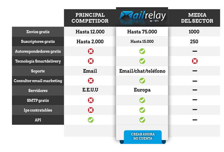 PRECIOS MAILRELAY